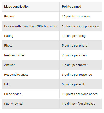 Google Local Guides Points System
